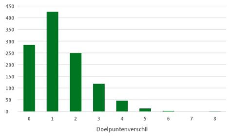 eredivisie in cijfers speelronde 12 7