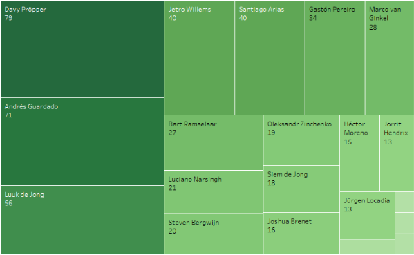 productiviteit PSV 4