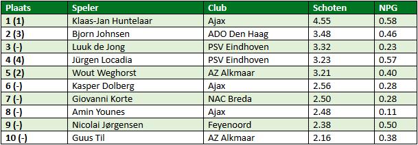Eredivisie in cijfers speelronde 16 1