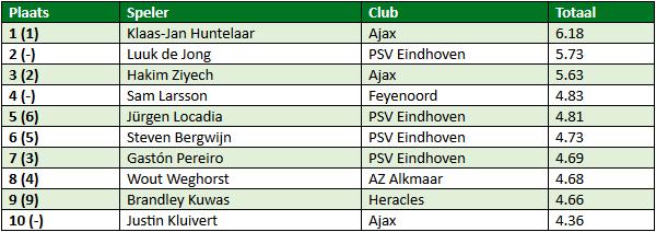 Eredivisie in cijfers speelronde 16 3