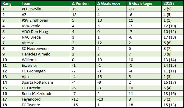 Eredivisie in cijfers speelronde 16 4