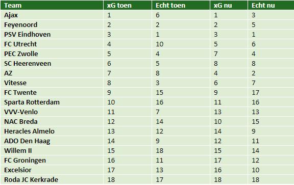 eredivisie in cijfers speelronde 14 6