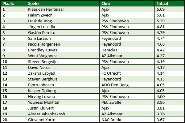 eredivisie in cijfers speelronde 18 3