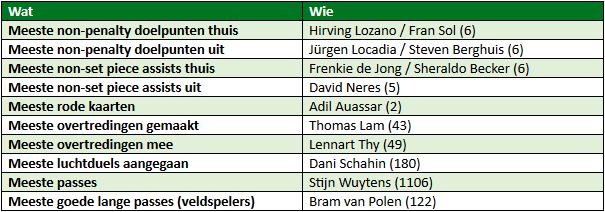 eredivisie in cijfers speelronde 18 4