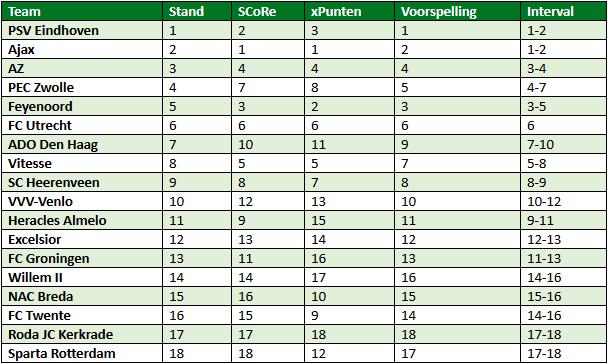 eredivisie in cijfers speelronde 18 7