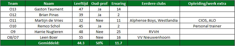 Trainers onderbouw Feyenoord