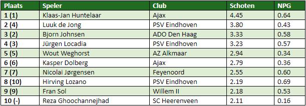 eredivisie in cijfers speelronde 19 1
