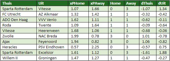 eredivisie in cijfers speelronde 19 6