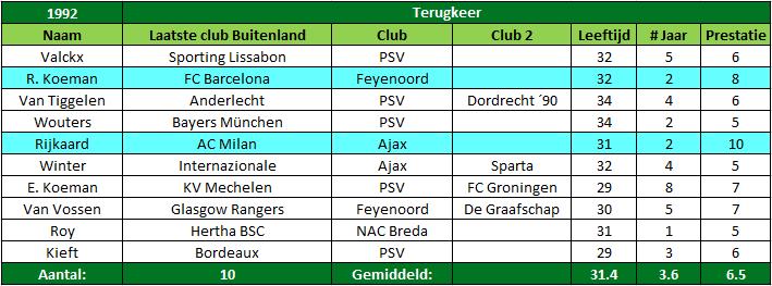oud internationals terug naar eredivisie tabel 1-1