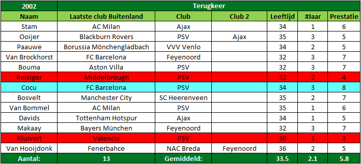 oud internationals terug naar eredivisie tabel 2