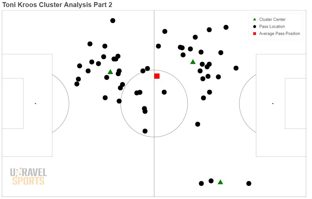 Figuur 4: Alle passes van Kroos, maar nu met clusteranalyse