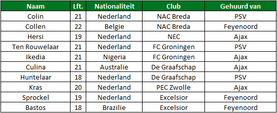 Gehuurde spelers eredivisie tabel 1