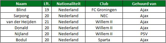 Gehuurde spelers eredivisie tabel 2