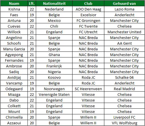 Gehuurde spelers eredivisie tabel 3