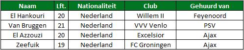 Gehuurde spelers eredivisie tabel 4