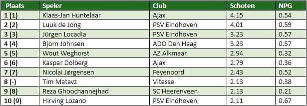 eredivisie in cijfers speelronde 21 1