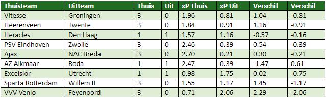 eredivisie in cijfers speelronde 21 6