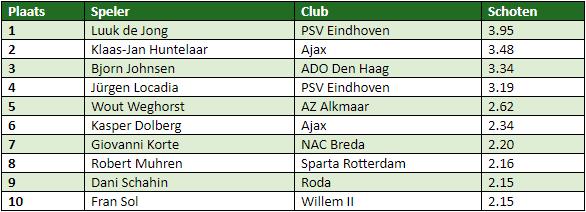 eredivisie in cijfers speelronde 21 7