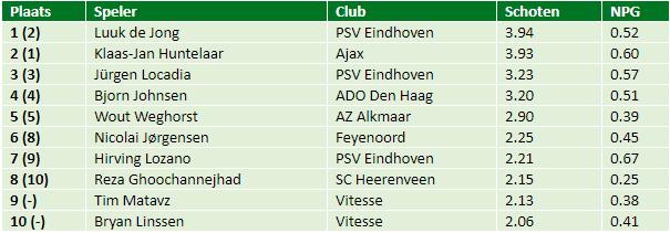 eredivisie in cijfers speelronde 23 1