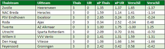 eredivisie in cijfers speelronde 23 6