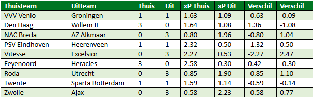 eredivisie in cijfers speelronde 24 6