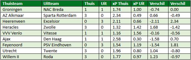 eredivisie in cijfers speelronde 25 6