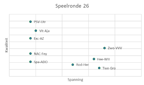 eredivisie in cijfers speelronde 25 8
