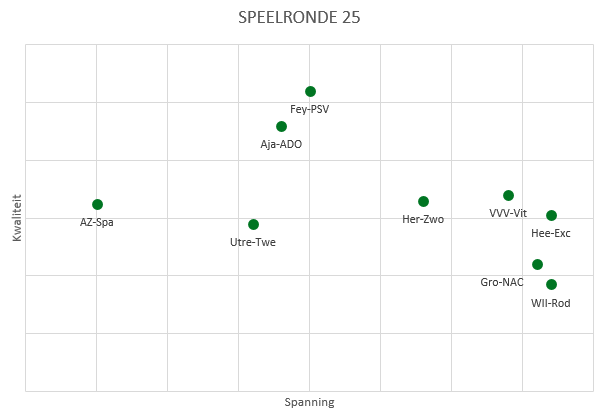 eredivisie in cijfers speelronde 25 figuur 1