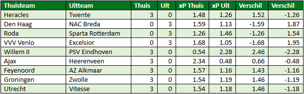 eredivisie in cijfers speelronde 27 6