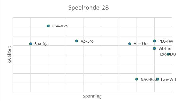 eredivisie in cijfers speelronde 27 8