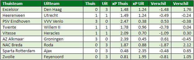eredivisie in cijfers speelronde 28 6