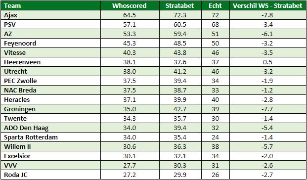 eredivisie in cijfers speelronde 28 7