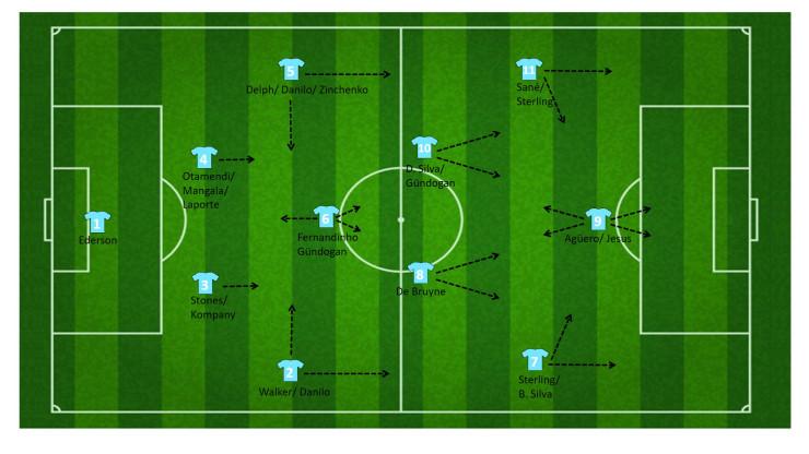 tactiek guardiola manchester city 1