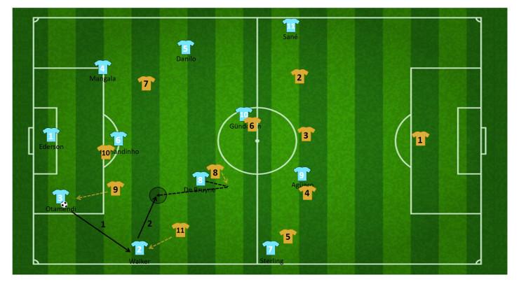 tactiek guardiola manchester city 11
