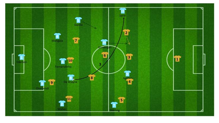 tactiek guardiola manchester city 12