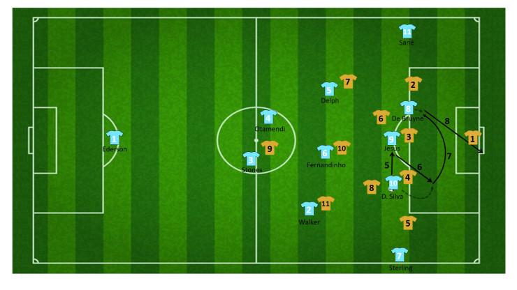 tactiek guardiola manchester city 16