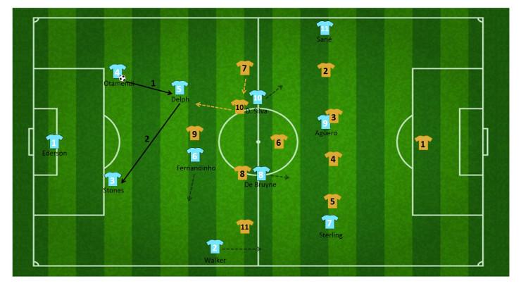 tactiek guardiola manchester city 17