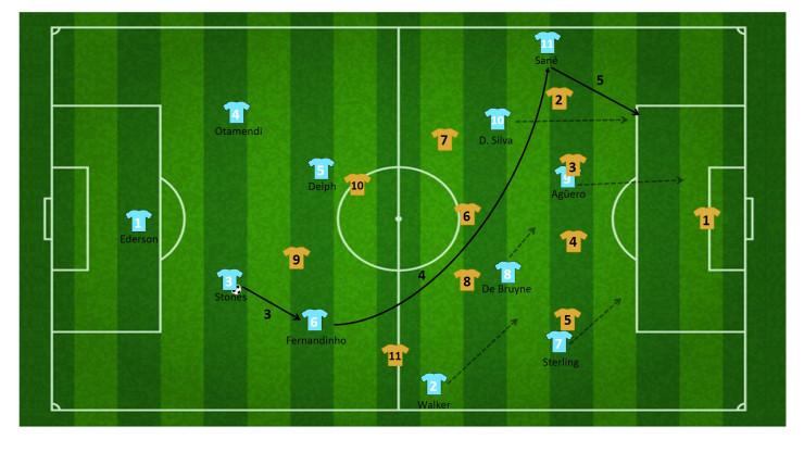 tactiek guardiola manchester city 18