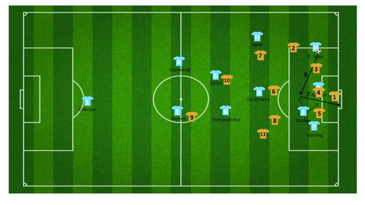 tactiek guardiola manchester city 19