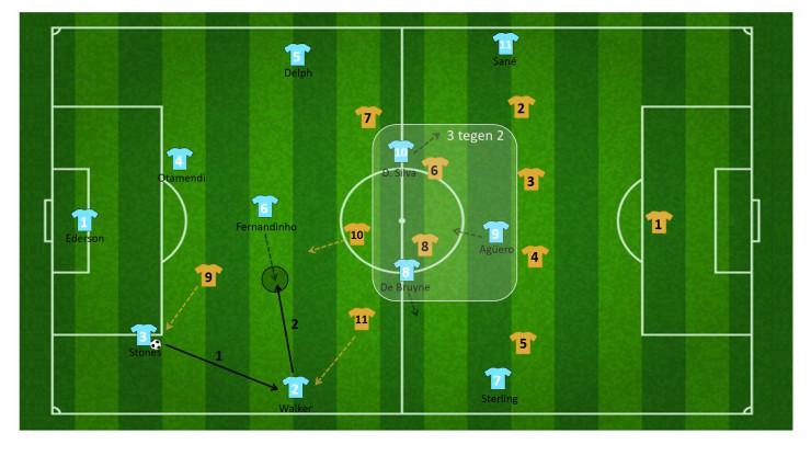 tactiek guardiola manchester city 20