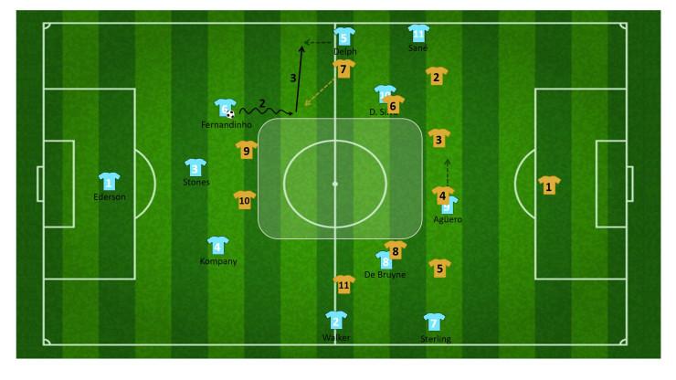 tactiek guardiola manchester city 23