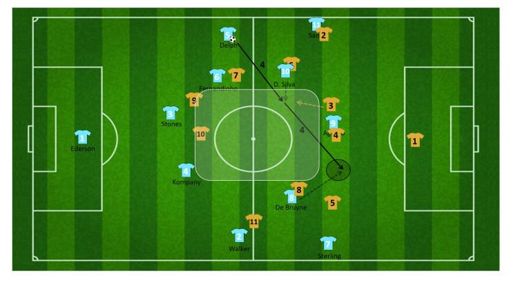 tactiek guardiola manchester city 24