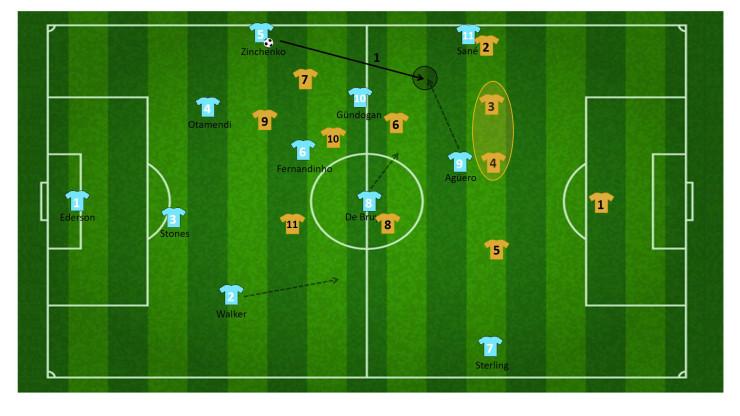 tactiek guardiola manchester city 25