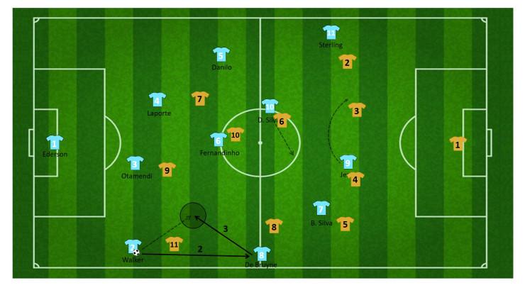 tactiek guardiola manchester city 29