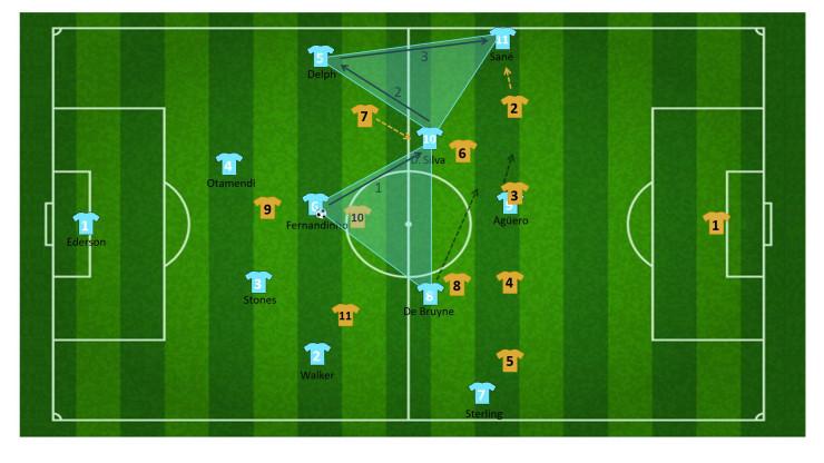 tactiek guardiola manchester city 43