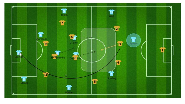tactiek guardiola manchester city 46