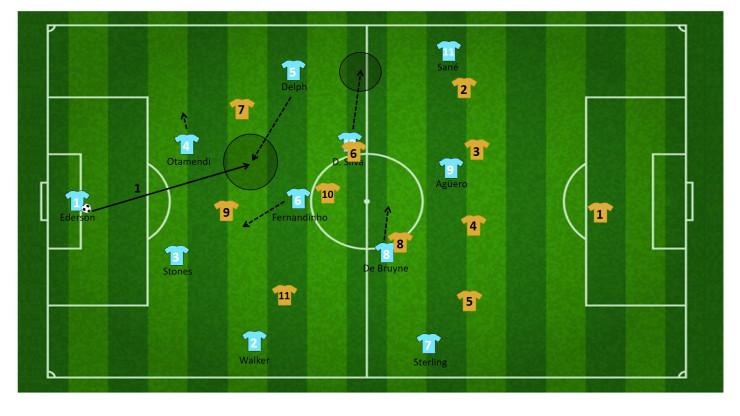 tactiek guardiola manchester city 5
