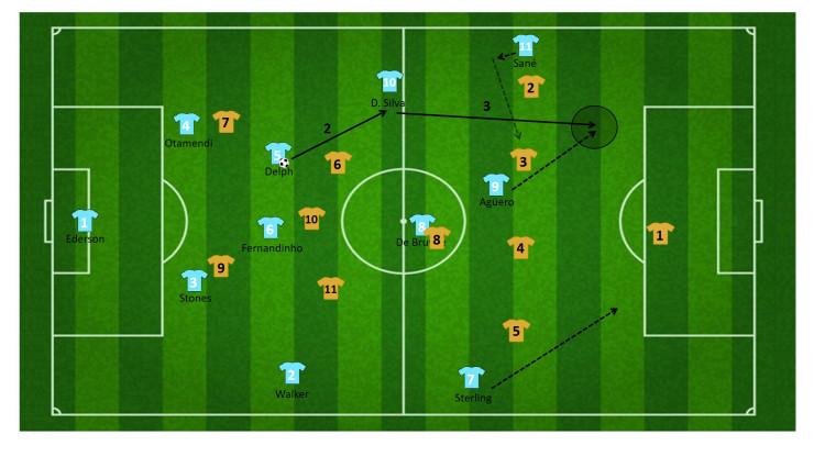 tactiek guardiola manchester city 6