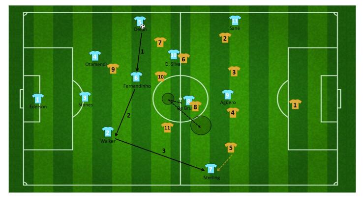 tactiek guardiola manchester city 8