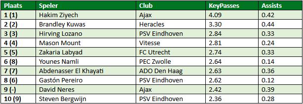 Eredivisie in cijfers speelronde 31 2
